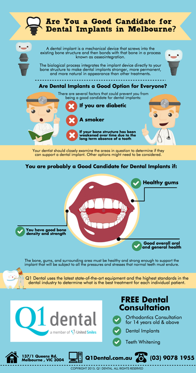 Are You a Good Candidate for Dental Implants in Melbourne?