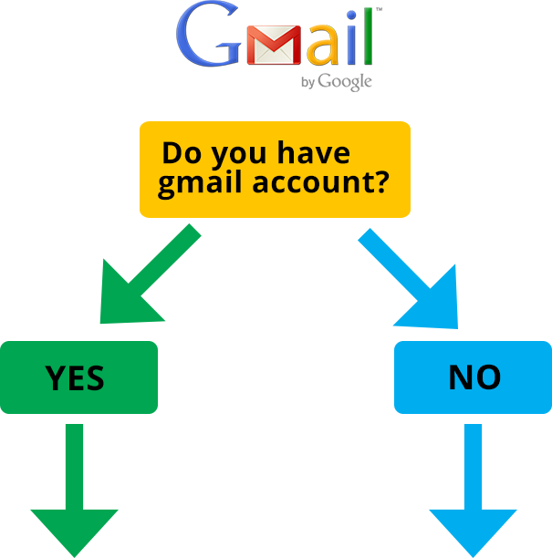 Q1 Dental | Do you have a Gmail account - Dentist Melbourne