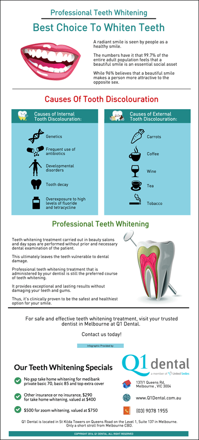 Professional-Teeth-Whitening-in-Melbourne-Best-Choice-To-Whiten-Teeth