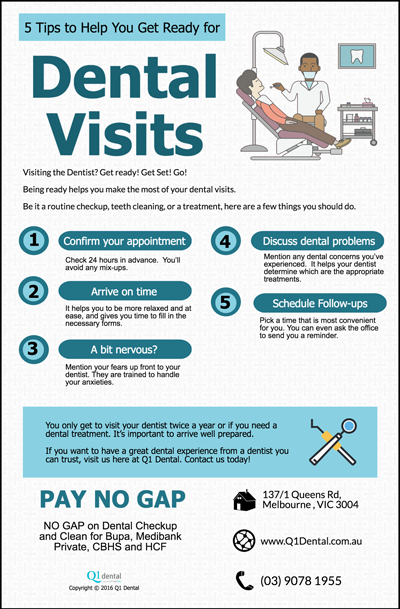 5-Tips-to-Help-You-Get-Ready-for-Dental-Visit-in-Melbourne